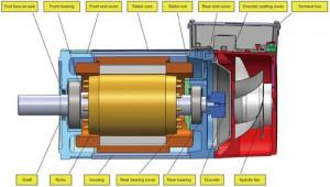 AC Servo Spindle Motor 1500/8000rpm