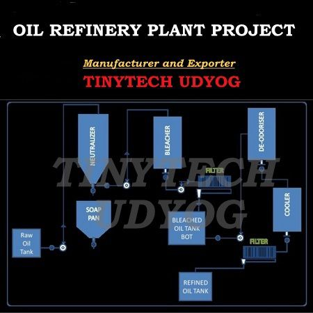 Oil Refinery Plant Project